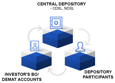 Central Depository Services Ltd IPO (CDSL IPO) Details - Apply IPO
